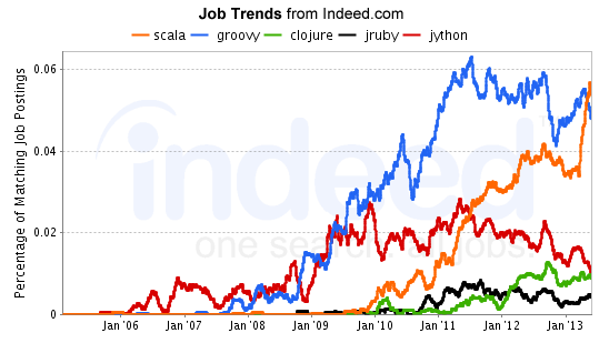 indeed_job_trends